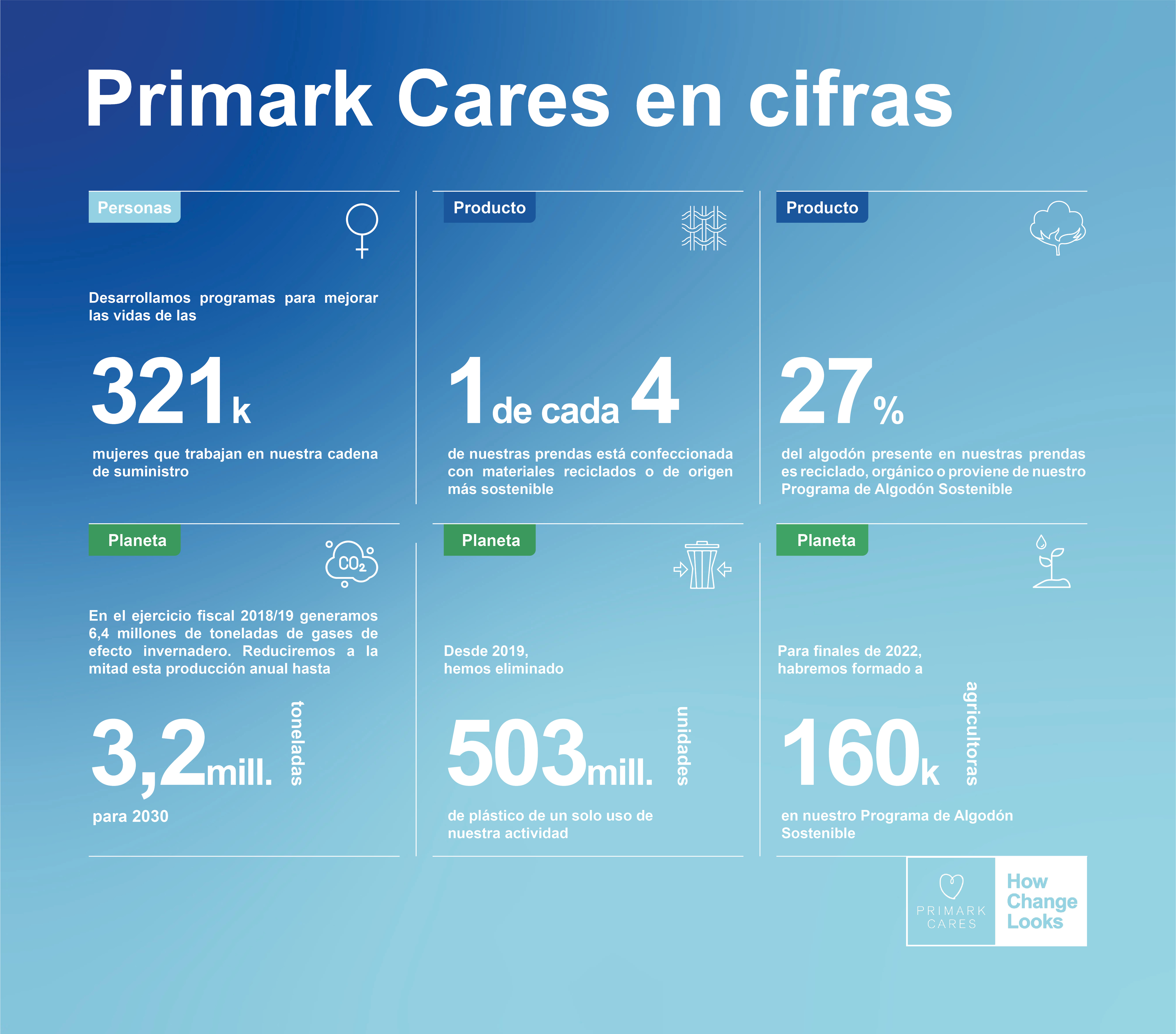 The Image displays an Infographic showing how Primark Cares In Numbers